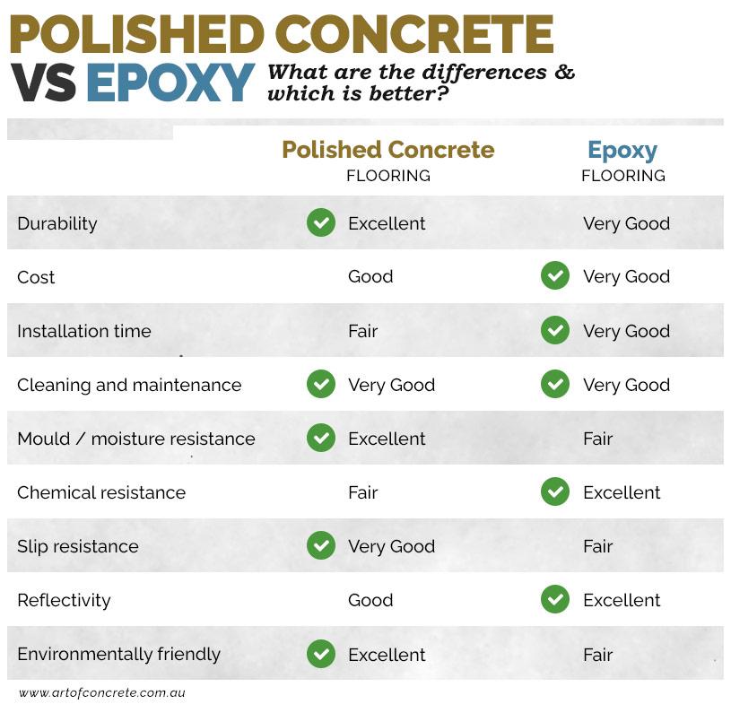 Polished concrete vs epoxy flooring